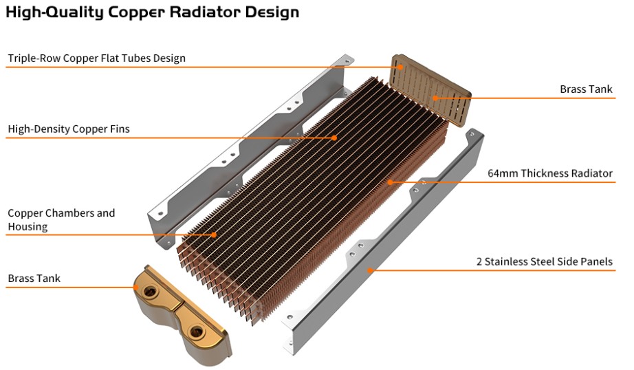 Thermaltake Pacific Diy Liquid Cooling System Cl360 64mm Thick Copper Radiator Cl W191 Cu00bl