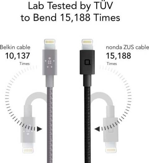 Nonda ZUS [Apple MFi Certified] Super Duty Lightning Cable, [4ft/1.2m, 90-degree] Reinforced with Highly Durable Aramid Fiber, Charger and Data Sync for iPhone, iPad, iPod, Black   LC22BKRN